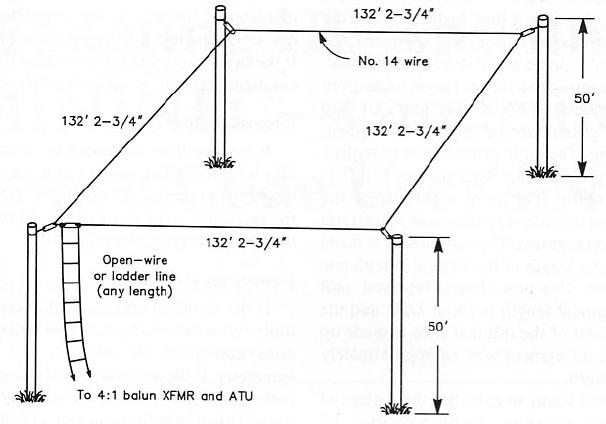 36-1.9MHz Full-wave Loop Antenna